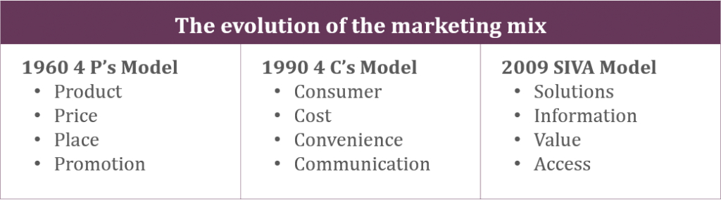 "the concept of value in marketing marketing essay Societal marketing concept questions whether the pure marketing concept overlooks possible conflicts between consumer short-run wants and consumer long-run welfare the societal marketing concept holds ""marketing strategy should deliver value to customers in a way that maintains or improves both the consumer's and society's well-being."