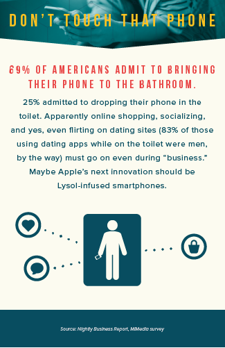 prevalence of smartphone use in bathroom